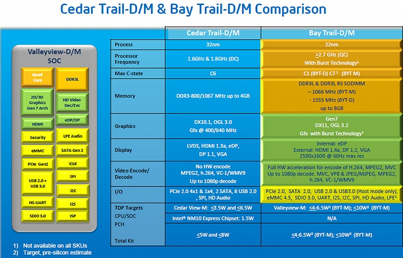 22nm_bay_trail4