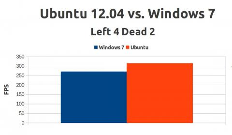 UbuntuVsWindows