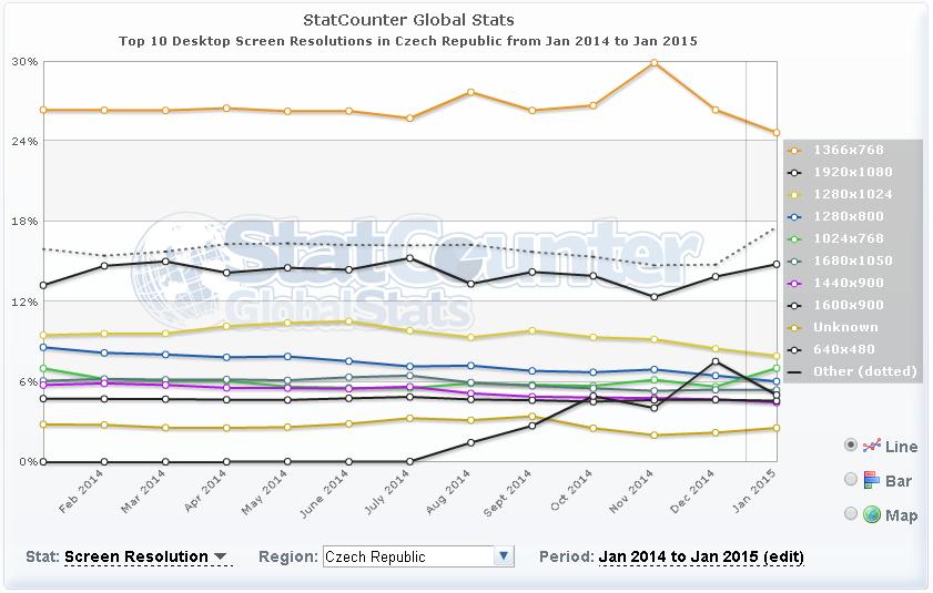 stats_resolution