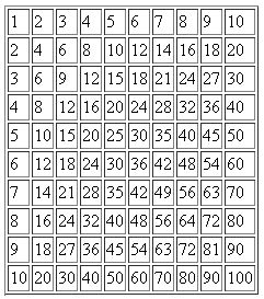 tabulka-cykly
